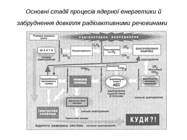 Основні стадії процесів ядерної енергетики й забруднення довкілля радіоактивн...