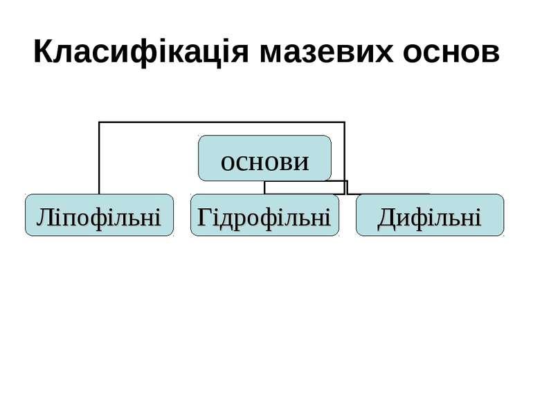 Класифікація мазевих основ