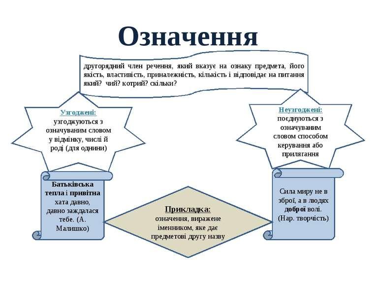 Означення другорядний член речення, який вказує на ознаку предмета, його якіс...