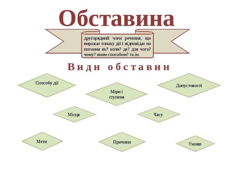 Обставина В и д и о б с т а в и н другорядний член речення, що виражає ознаку...