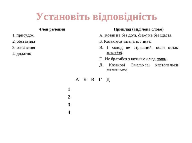 Установіть відповідність Член речення 1. присудок. 2. обставина 3. означення ...