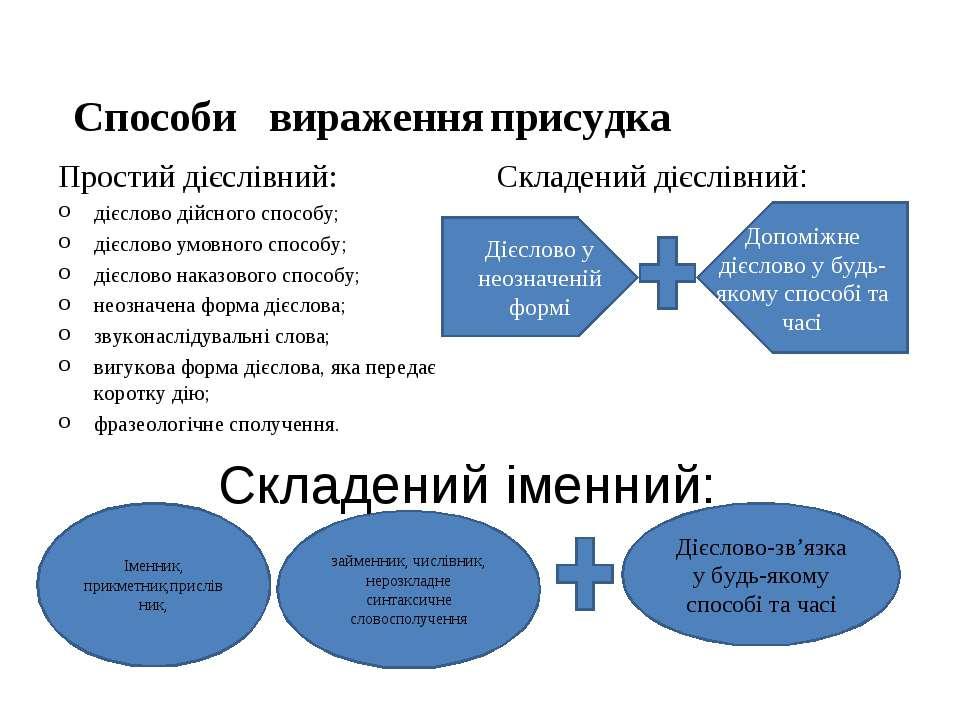 Складений іменний: Способи вираження Простий дієслівний: дієслово дійсного сп...