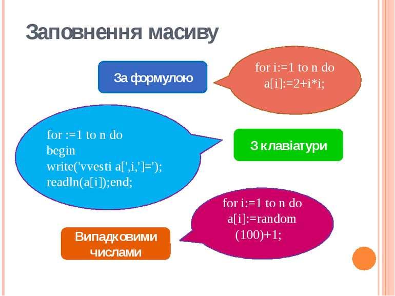 Заповнення масиву За формулою for i:=1 to n dо a[i]:=2+i*i; З клавіатури for ...