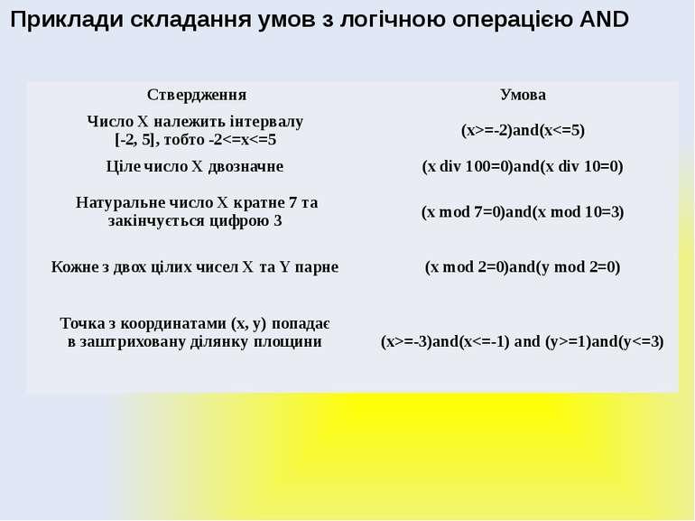 Алгоритми з розгалуженням Приклади складання умов з логічною операцією AND Ст...