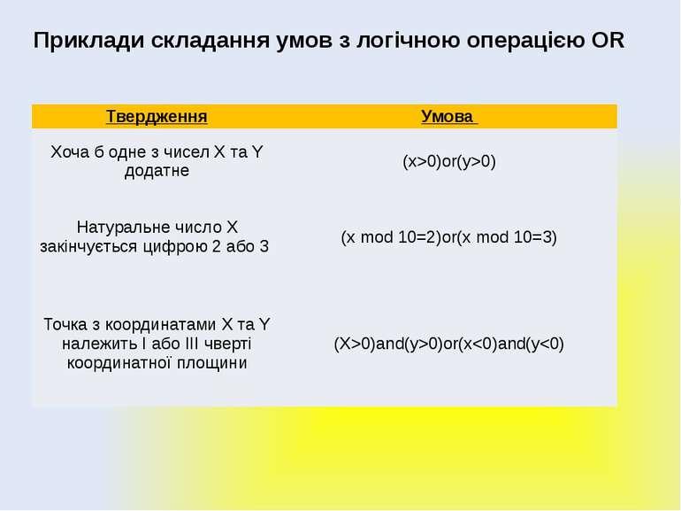 Алгоритми з розгалуженням Приклади складання умов з логічною операцією OR Тве...