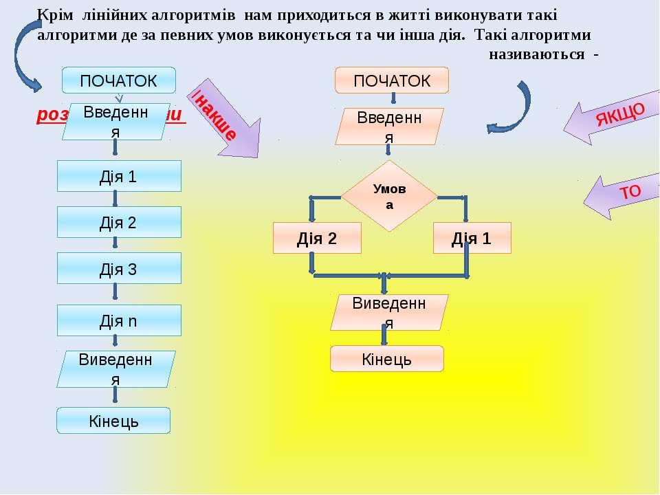 Алгоритми з розгалуженням Дія n Крім лінійних алгоритмів нам приходиться в жи...