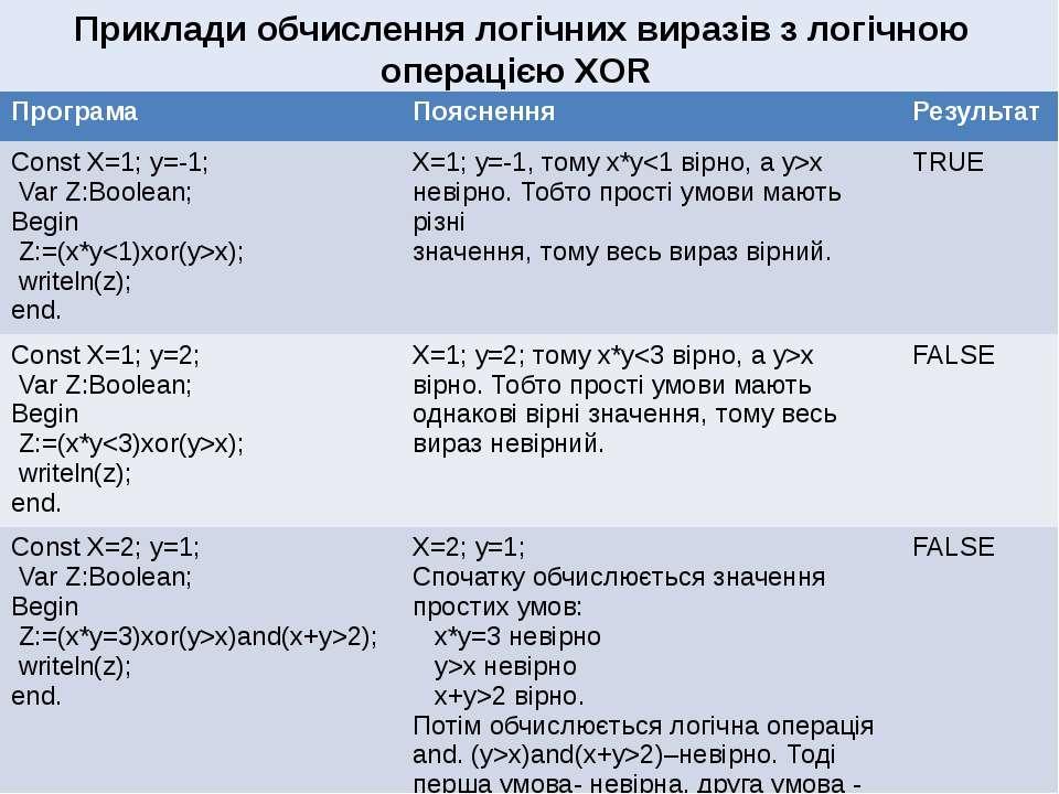 Алгоритми з розгалуженням Приклади обчислення логічних виразів з логічною опе...