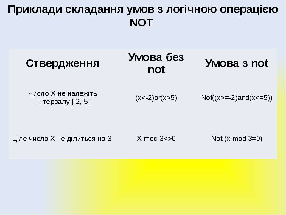 Алгоритми з розгалуженням Приклади складання умов з логічною операцією NOT Ст...