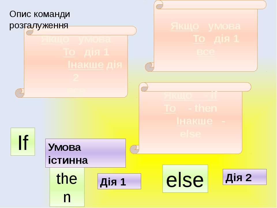 Алгоритми з розгалуженням Якщо умова То дія 1 Інакше дія 2 все Якщо умова То ...