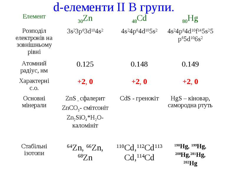 d-елементи II В групи.