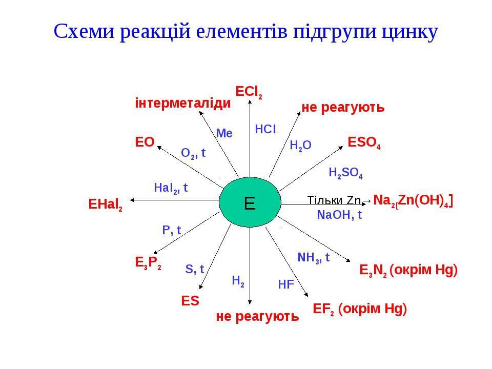 Схеми реакцій елементів підгрупи цинку E ECl2 не реагують ESO4 Тільки Zn→Na2[...