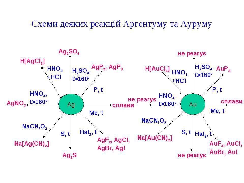 Схеми деяких реакцій Аргентуму та Ауруму Ag AgNO3 Na[Ag(CN)2] Ag2S AgF2, AgCl...