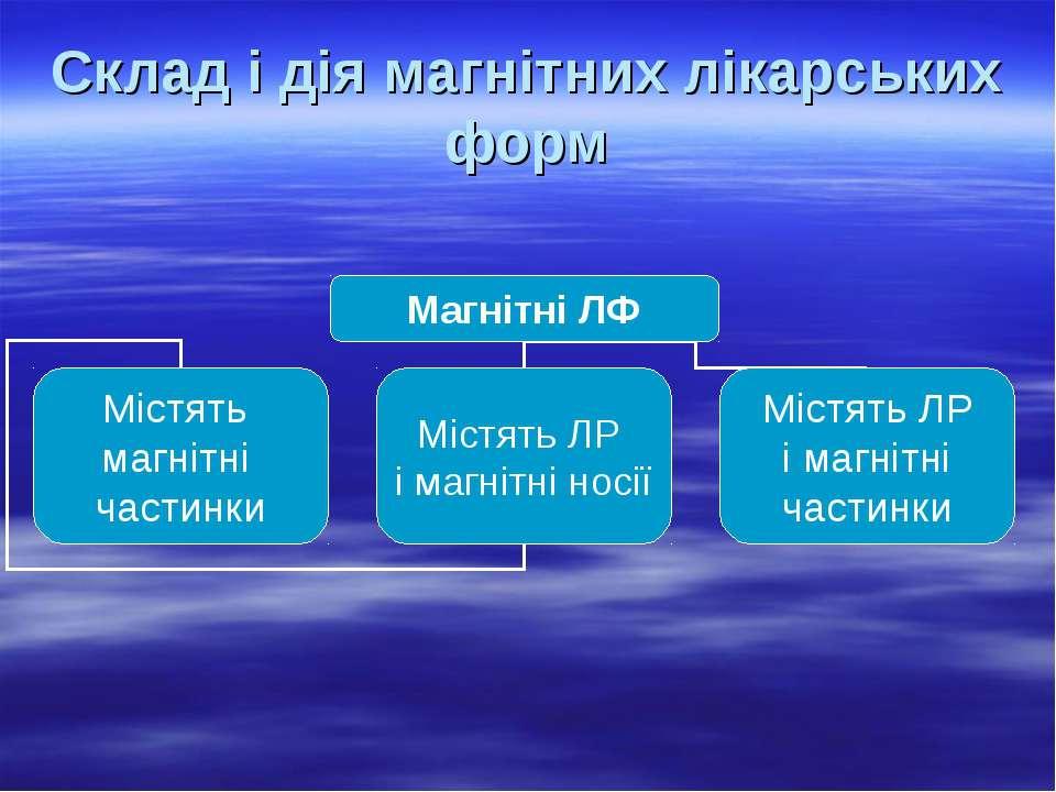 Склад і дія магнітних лікарських форм