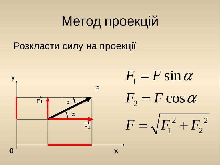Метод проекцій Розкласти силу на проекції y 0 x α α F1 F2 F