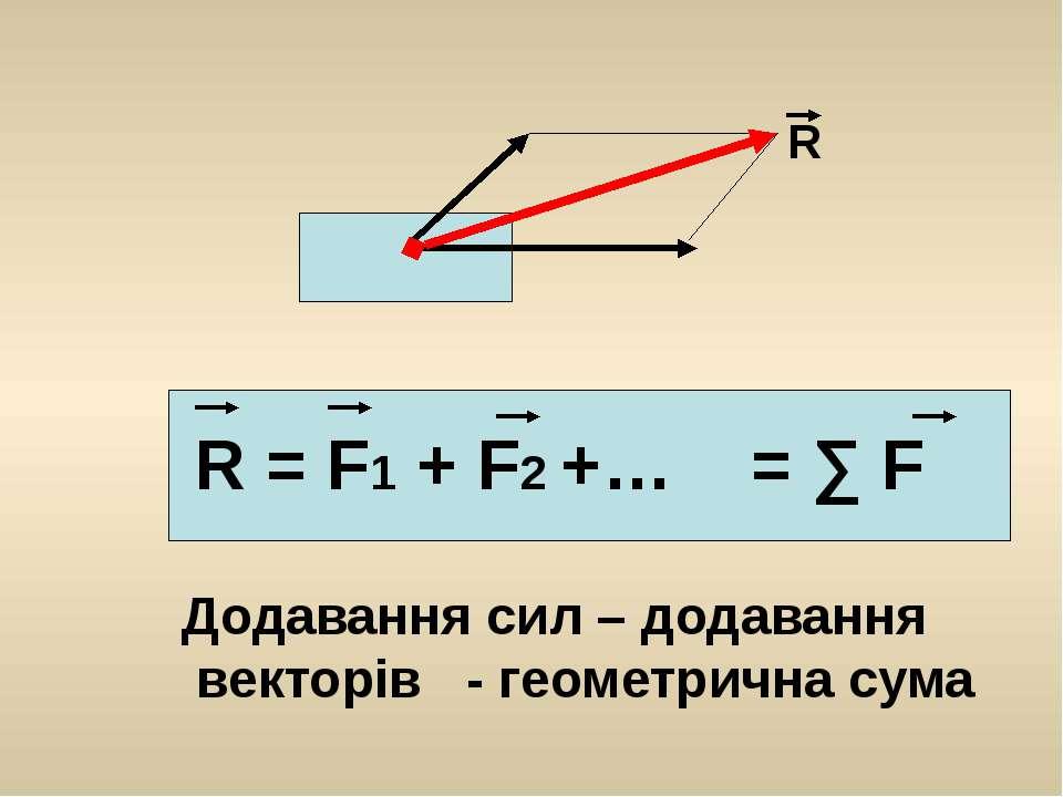 R R = F1 + F2 +… = ∑ F Додавання сил – додавання векторів - геометрична сума