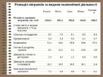 Розподіл мігрантів за видами економічної діяльності
