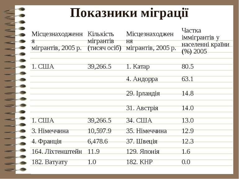 Показники міграції