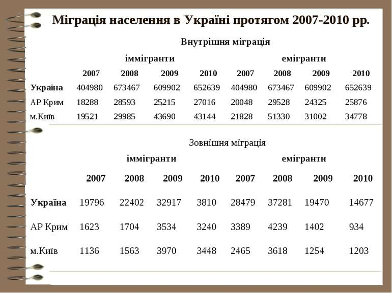 Міграція населення в Україні протягом 2007-2010 рр.