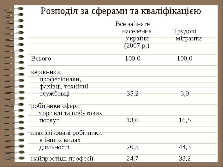 Розподіл за сферами та кваліфікацією