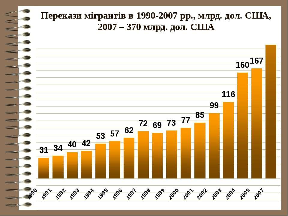 Перекази мігрантів в 1990-2007 рр., млрд. дол. США, 2007 – 370 млрд. дол. США