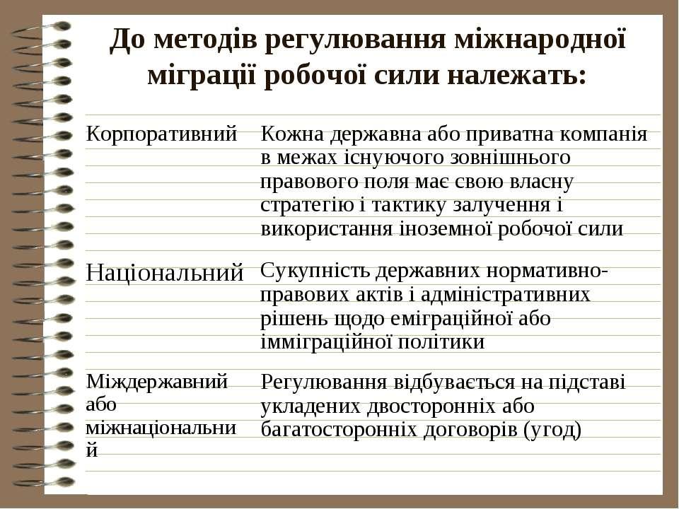 До методів регулювання міжнародної міграції робочої сили належать: