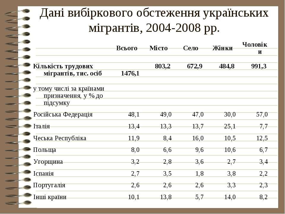 Дані вибіркового обстеження українських мігрантів, 2004-2008 рр.