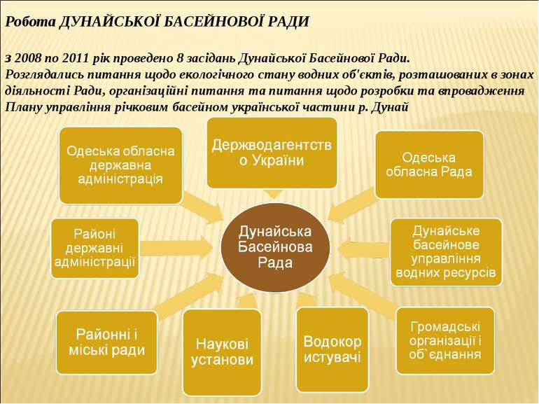 Робота ДУНАЙСЬКОЇ БАСЕЙНОВОЇ РАДИ з 2008 по 2011 рік проведено 8 засідань Дун...
