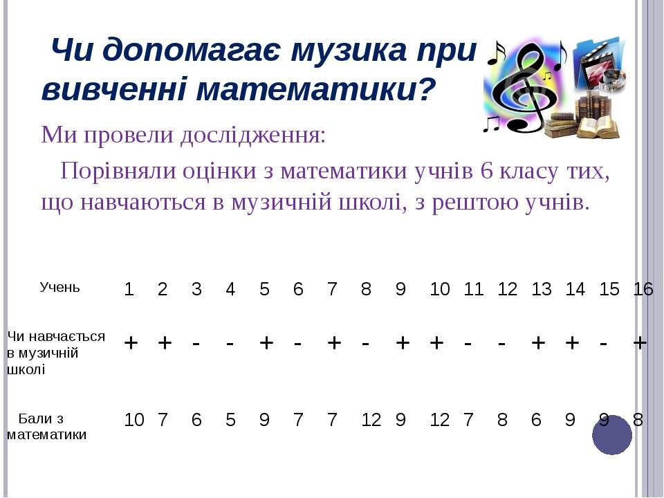 Ми провели дослідження: Порівняли оцінки з математики учнів 6 класу тих, що н...