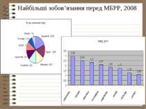 Найбільші зобов'язання перед МБРР, 2008