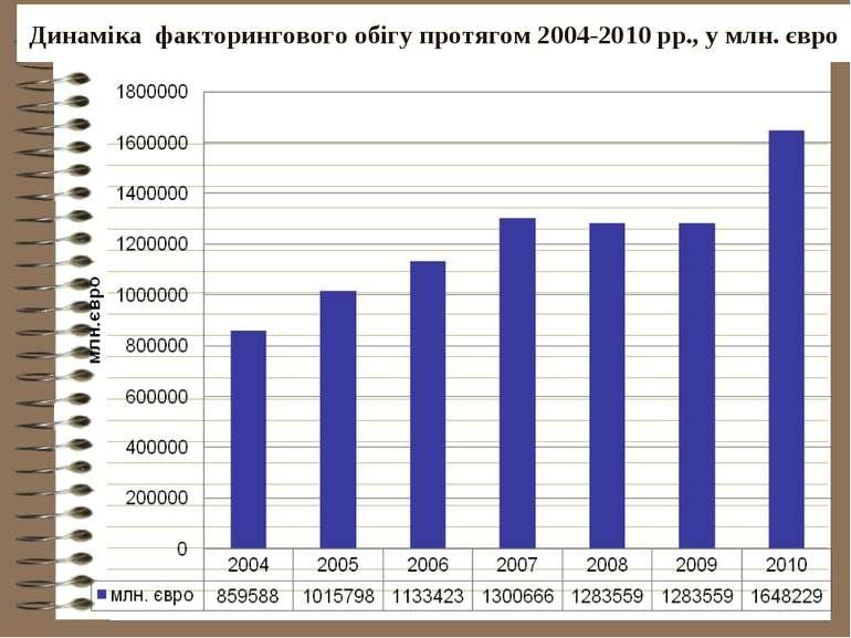 Динаміка факторингового обігу протягом 2004-2010 рр., у млн. євро