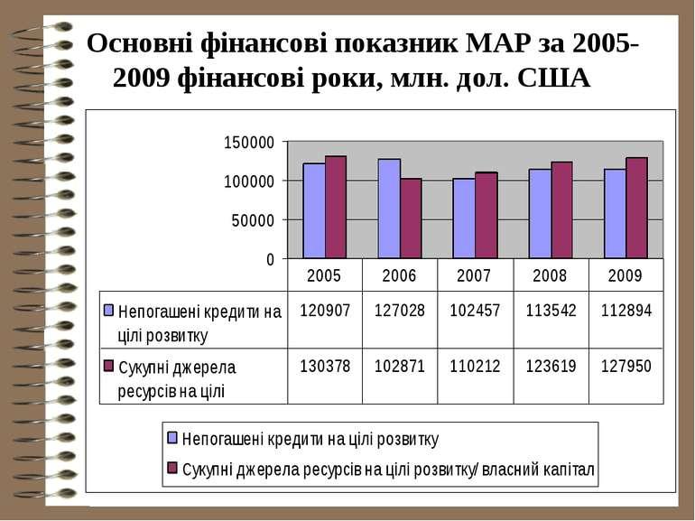 Основні фінансові показник МАР за 2005-2009 фінансові роки, млн. дол. США