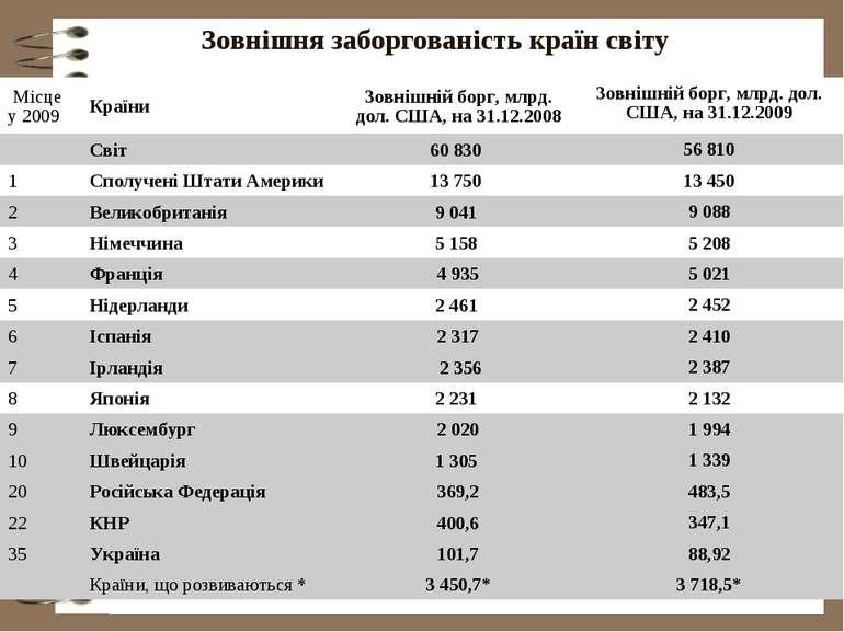 Зовнішня заборгованість країн світу за даними www.cia.gov, * - за даними Світ...