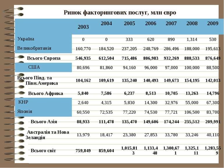 Ринок факторингових послуг, млн євро 2003 2004 2005 2006 2007 2008 2009 Украї...