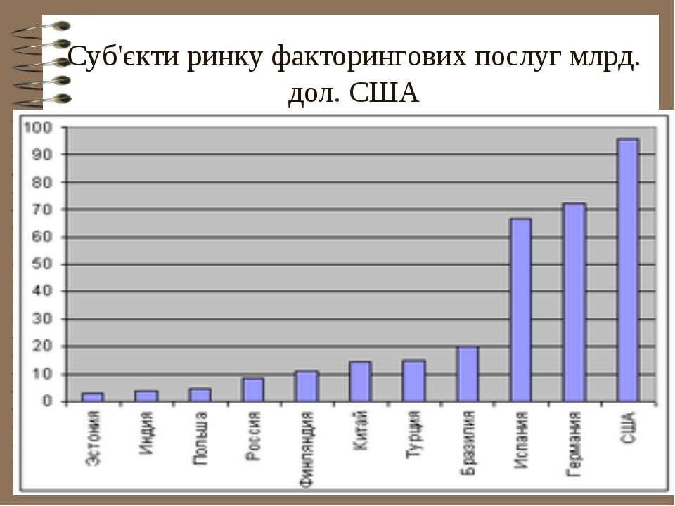 Суб'єкти ринку факторингових послуг млрд. дол. США