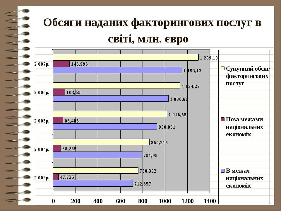 Обсяги наданих факторингових послуг в світі, млн. євро