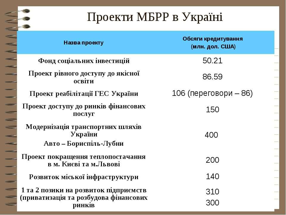 Проекти МБРР в Україні Назва проекту Обсяги кредитування (млн. дол. США) Фонд...