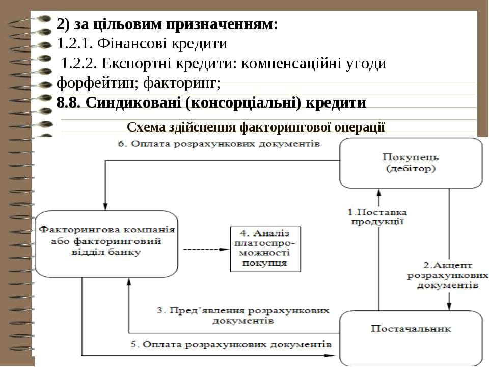 Схема здійснення факторингової операції 2) за цільовим призначенням: 1.2.1. Ф...
