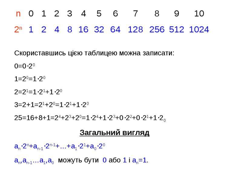 Скориставшись цією таблицею можна записати: 0=0 20 1=20=1 20 2=21=1 21+1 20 3...