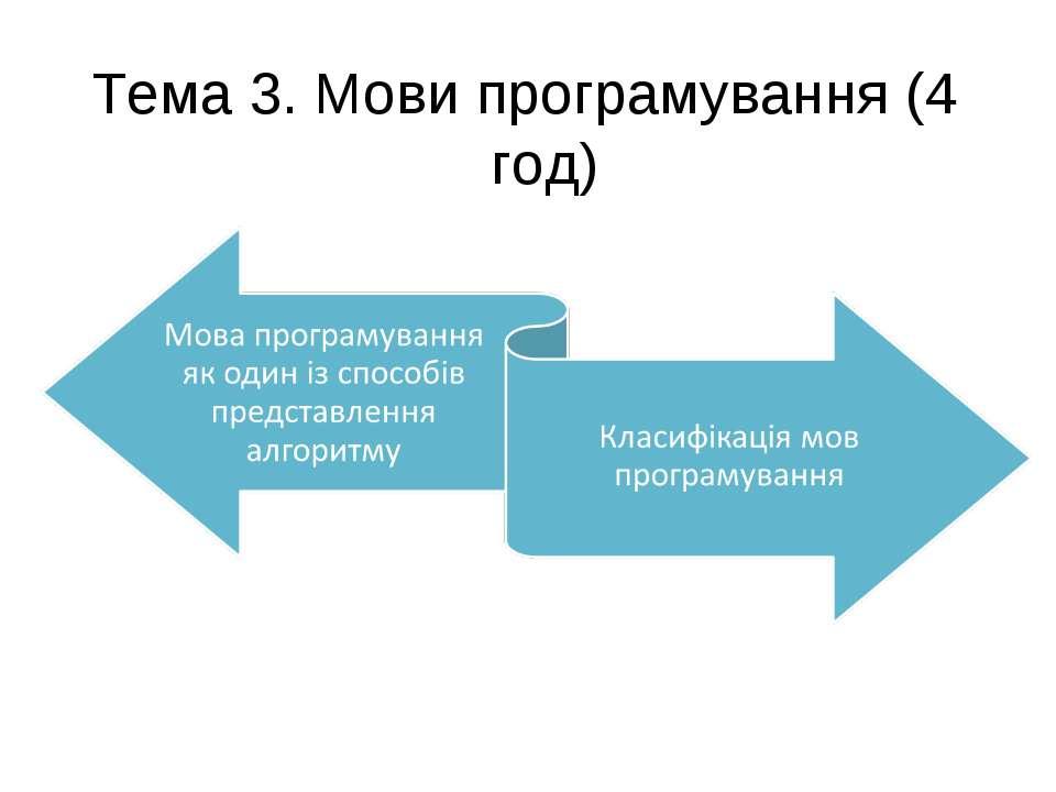 Тема 3. Мови програмування (4 год)