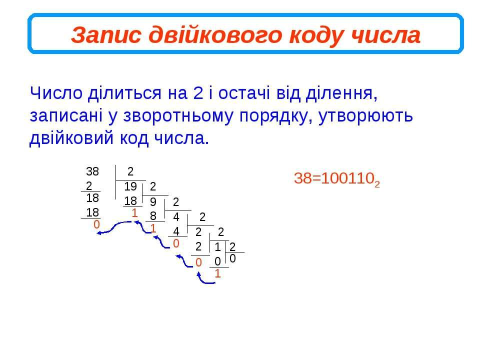 Запис двійкового коду числа Число ділиться на 2 і остачі від ділення, записан...