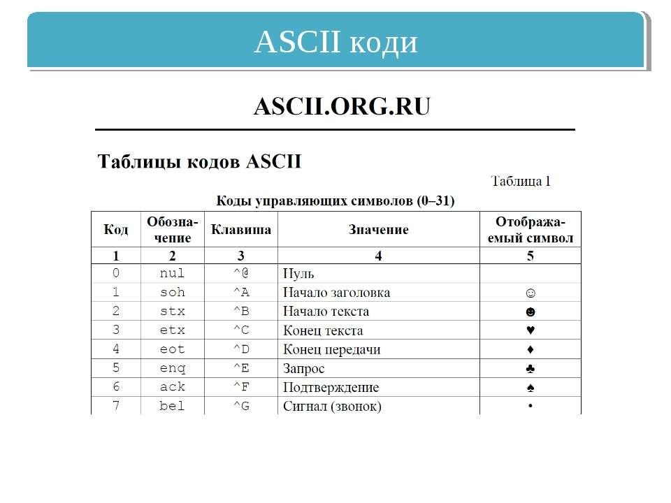 ASCII коди