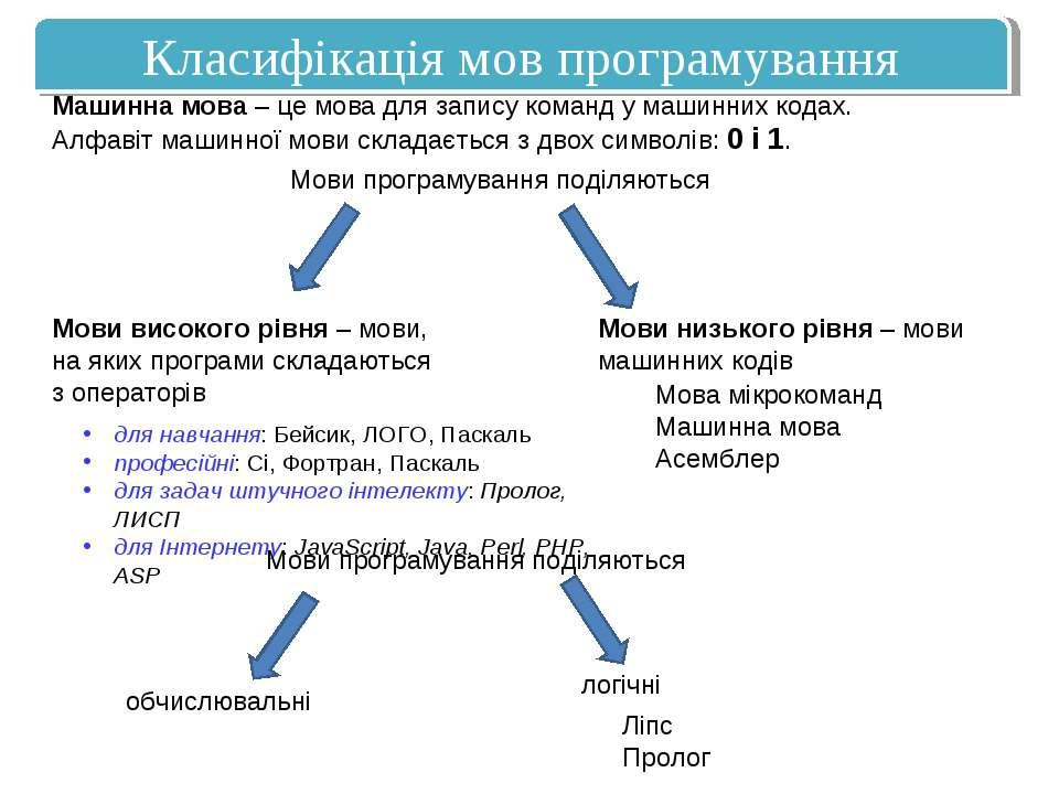 Машинна мова – це мова для запису команд у машинних кодах. Алфавіт машинної м...