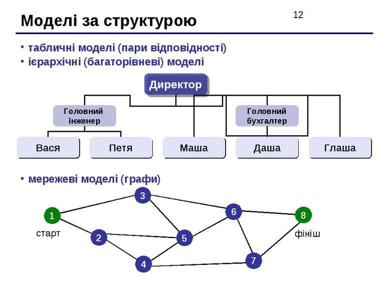 Моделі за структурою табличні моделі (пари відповідності) ієрархічні (багатор...