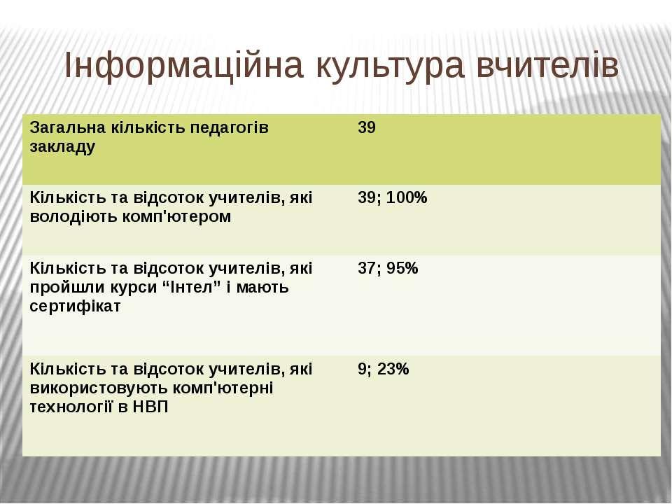 Інформаційна культура вчителів Загальна кількість педагогів закладу 39 Кількі...