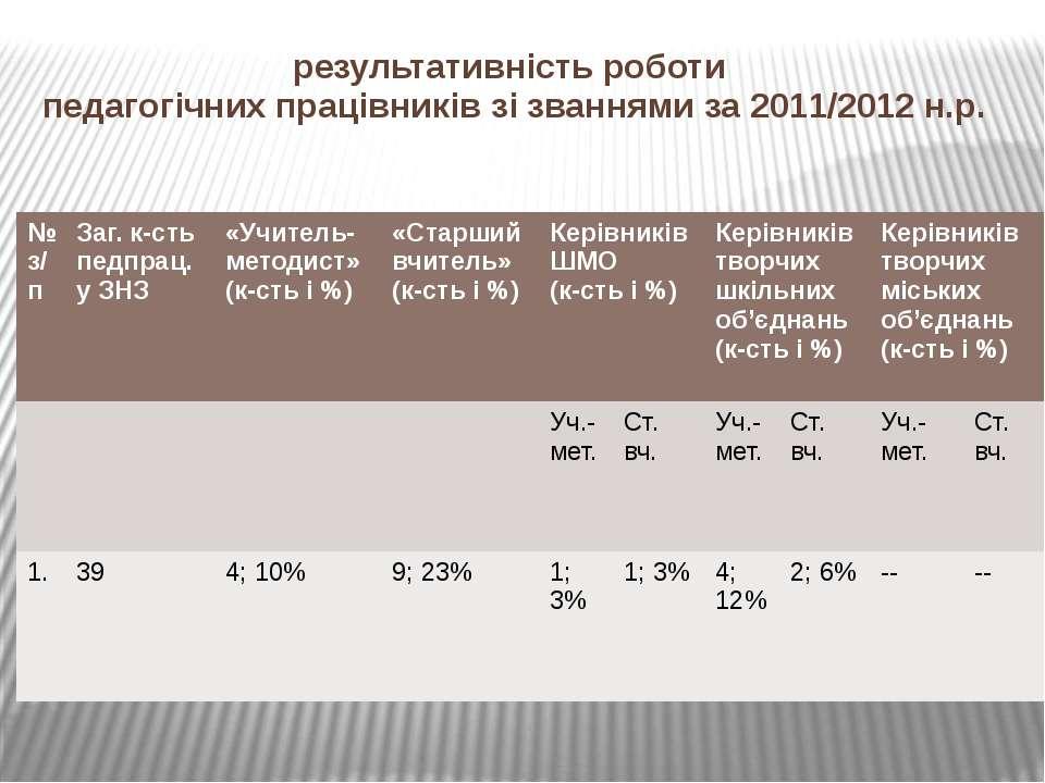 результативність роботи педагогічних працівників зі званнями за 2011/2012 н.р...