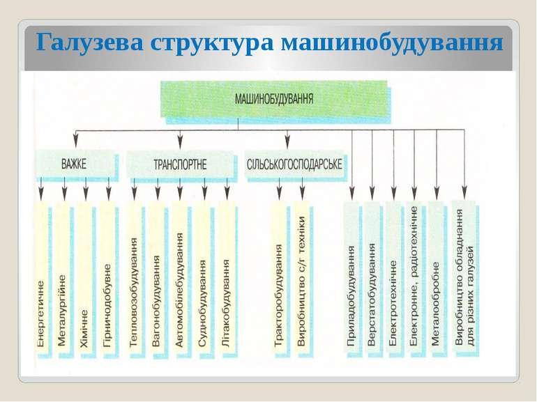 Галузева структура машинобудування