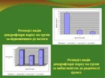 Розподіл видів дендрофлори парку на групи за відношенням до вологи Розподіл в...