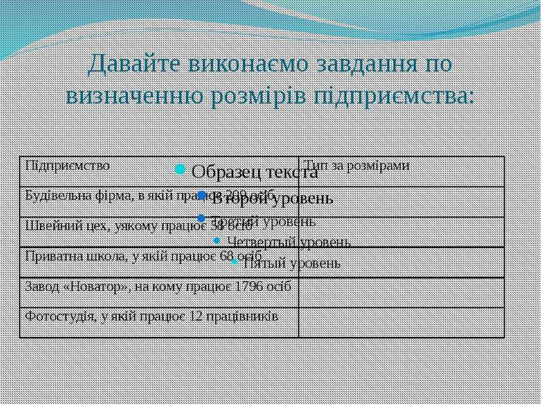 Давайте виконаємо завдання по визначенню розмірів підприємства: