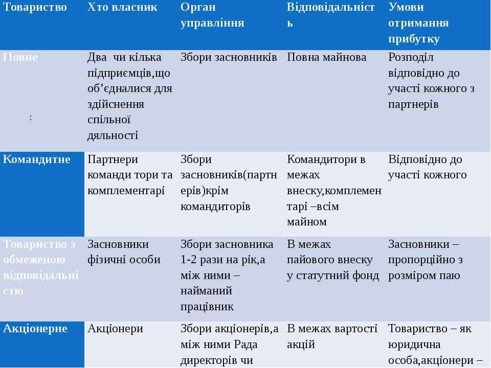 : Товариство Хто власник Орган управління Відповідальність Умови отримання пр...