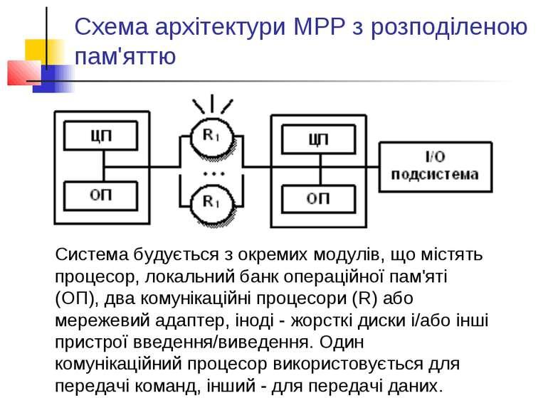 Схема архітектури МРР з розподіленою пам'яттю Система будується з окремих мод...